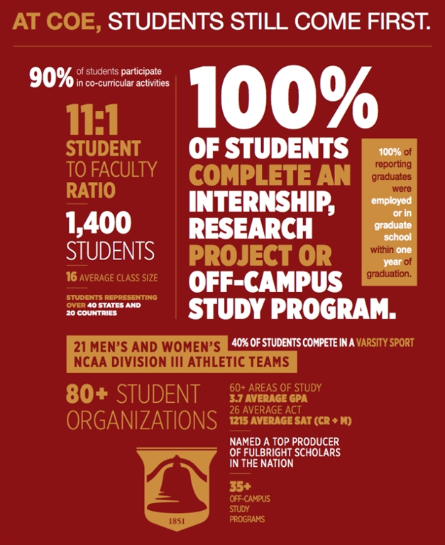#KohawkNation - At Coe, students still come first.